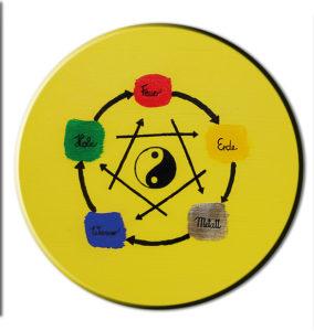 5 Elemente Rad - der Zyklus aller Dinge